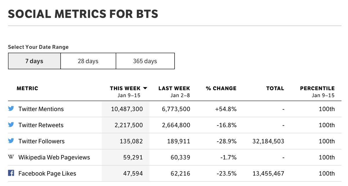 We increased our mentions! However, we have the last 2 posts from @BTS_twt that will be a week old in 7 days, meaning our RTs will decrease again. We don't if/when they will post again, so we should start RTing old posts now. 💪🏼💜