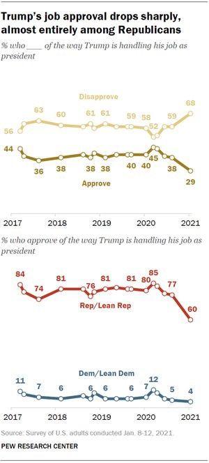 Poll: Trump Job Approval down to 29% https://t.co/aUTr4EleMk  #LockUpTrump #January6th #TrumpisaMurderer #TraitorTrump #Trumpisaloser #Impotus #NotMyPresident #Trumpandemic #MAGAisTreason#PutinsPuppet #AbolishIce #TrumpResign #FireTrump #Resist #CloseTheCamps https://t.co/TqvU2Cc6gC