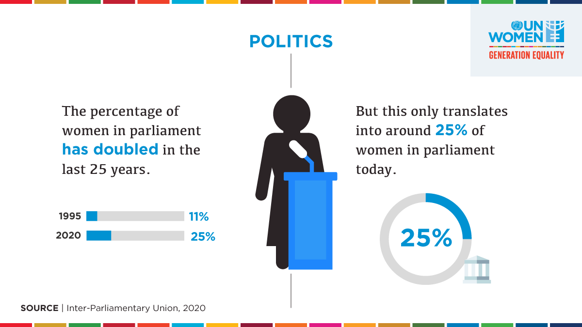 More #womeninpolitics make for stronger democracies.  Yet, there is still a long way to go until we achieve equality in governance around the world.  #GenerationEquality