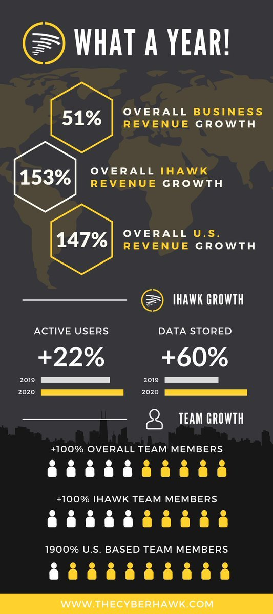 @TheCyberhawk had a strong 2020 considering all the challenges of COVID, with revenues up 50% and head count up 100% as we build for next year. Lots of exciting new contract wins in the UK, US & Middle East.  #drones #energy #scotland #UK #USA #MiddleEast