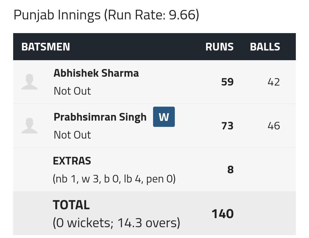 It is OVER as #Punjab crush #JK by 10-wkts  Brilliant batting by Punjab opening duo of #PrabhSimranSingh and #AbhishekSharma  #SyedMushtaqAliT20 #jkvspun