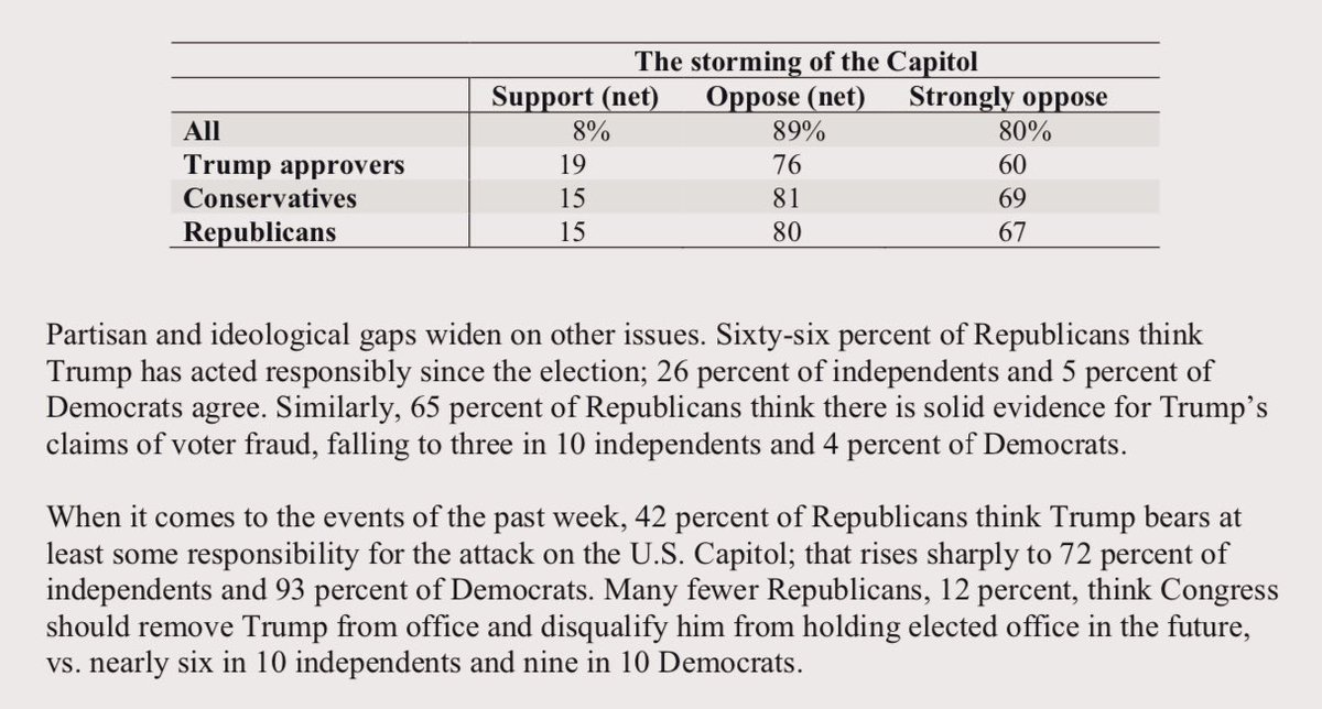 """New ABC News/WashPost poll: Among Republicans: 15% SUPPORT storming the Capitol. 66% think Trump has acted responsibly since the election. 58% think Trump does not bear """"at least some responsibility"""" for the riot. 65% think there is """"solid evidence"""" of Trump's voter fraud claims."""