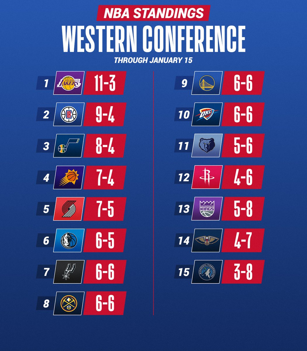 The current NBA Standings through Friday night's action!