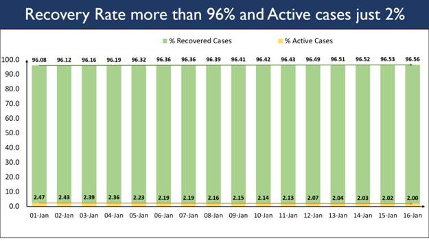The Recovery Rate has progressively shown a sustained climb. The gap between the total recovered cases and active cases has grown to 99,68,682 as on date: @MoHFW_INDIA   #COVID19 #coronavirusindia