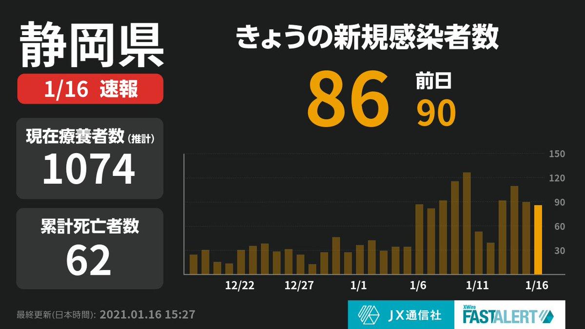 【静岡県で新たに86人感染確認】  静岡県+86(合計3829人) ※県発表44人、静岡市発表32人、浜松市発表10人  詳細は下記URLより:   #新型コロナウイルス #COVID19