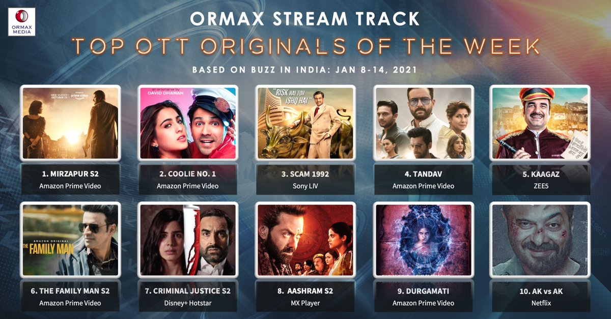 Ormax Stream Track: Top 10 OTT originals in India (Jan 8-14) based on Buzz #OrmaxStreamTrack #OTT