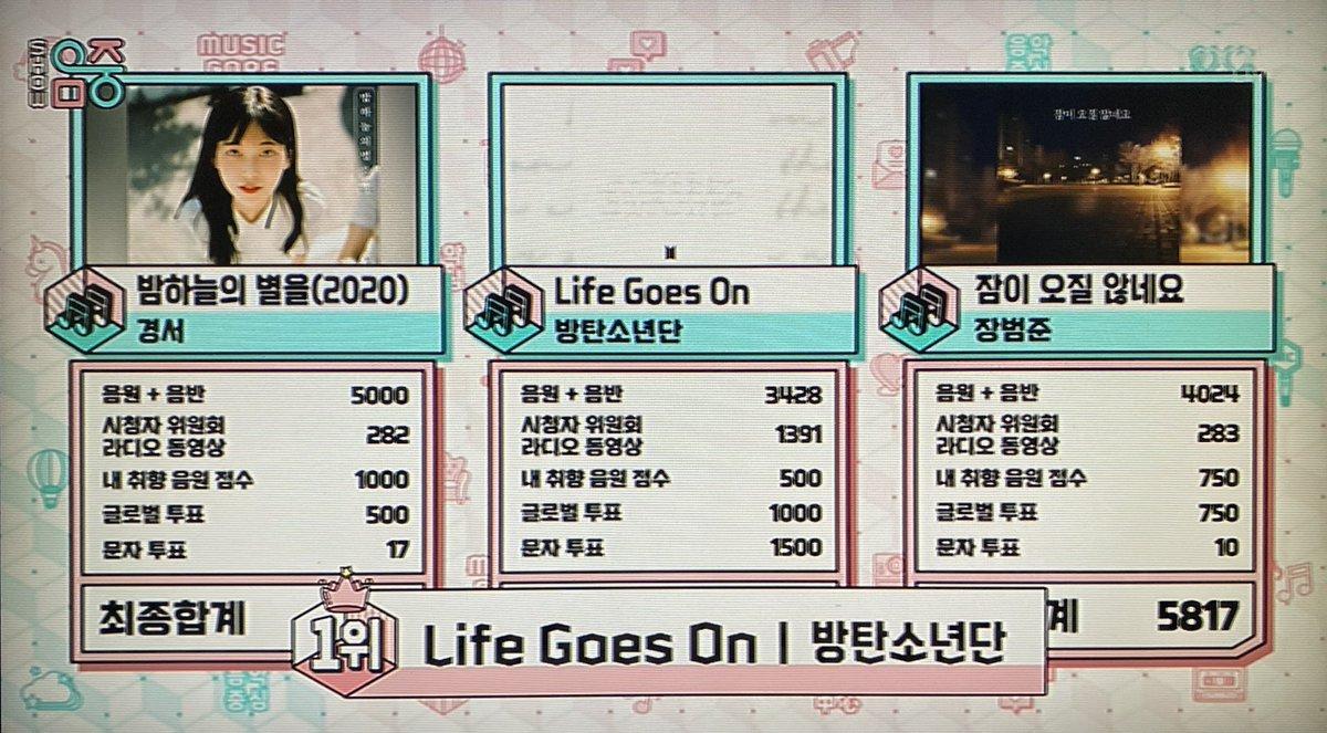 210116 쇼! 음악중심 방탄소년단 'Life Goes On' 1위를 축하합니다🎉🎊  #LifeGoesOn9thWin 아미👍👏😘 보라해요💜  #LifeGoesOnWithBTS  #BTS #BTSARMY @BTS_twt
