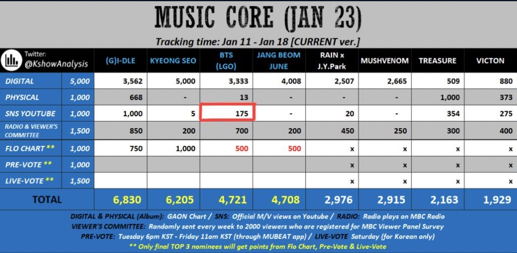 @charts_k @BTS_twt ok now for next week Music Core (Jan 23) our sns youtube point is very low.. only 175 points 🥺 so we need to increase the point by //streaming LGO MV//