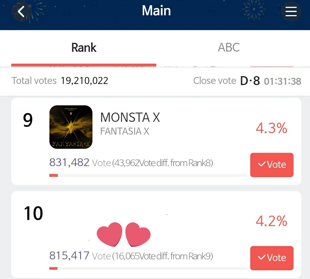 ❗MONBEBE PLEASE VOTE ON SMA WE ABOUT TO LOSE OUR SPOT 😭😭😭😭😭😭😭😭😭 they're just 16k away from ours!!  @OfficialMonstaX #MonstaX #몬스타엑스 #Monbebe #몬베베