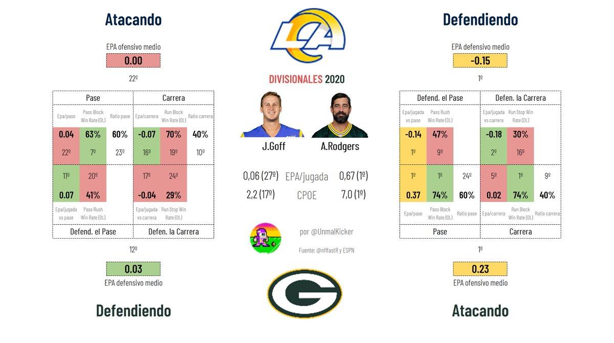 👩🔬🚨PREVIA ANALYTICS DIVISIONALES🚨👩🔬  ------------------------------------------------------ 🐐Los Angeles Rams vs Green Bay Packers 🧀  El mejor ataque contra la mejor defensa de la NFL.