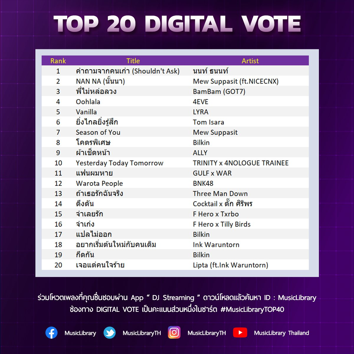 Top 20 Digital Vote #MusicLibrary  1.#คำถามจากคนเก่า - #NONTTANONT 2.#MSSxNANNA - #MewSuppasit (ft.#NICECNX) 3.#พี่ไม่หล่อลวง - #BamBam (#GOT7)  📲Digital Vote เป็นคะแนนส่วนหนึ่งในชาร์ต #MusicLibraryTOP40 (Youtube,Digital Vote,Spin,Spotify) >>