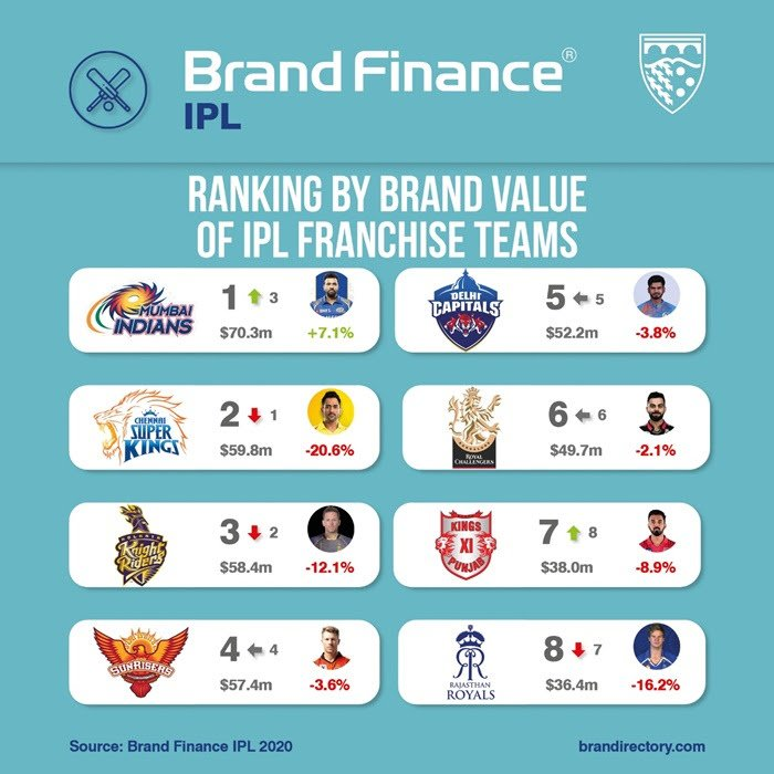 Mumbai Indians is ruling both on and off the field 💙 Their brand value got increased by 7.1% . #MumbaiIndians