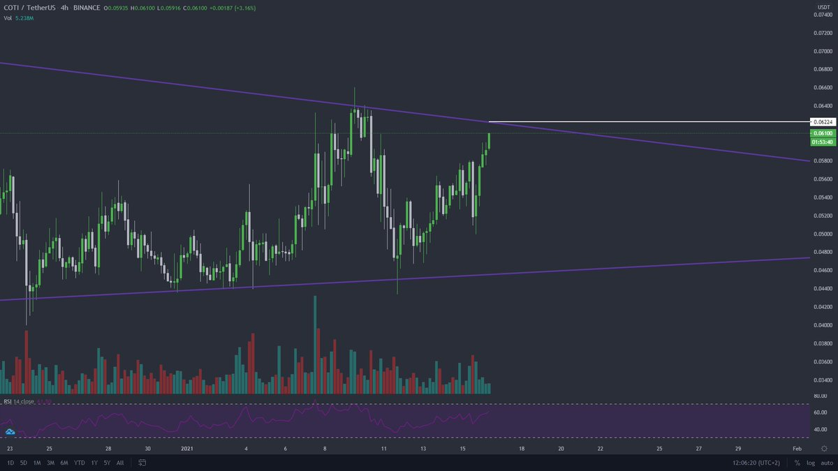 $COTI  Will post this one last time before we take off and never return  Clear break and close above 0.062c and we are set. https://t.co/g1jzVGofSh