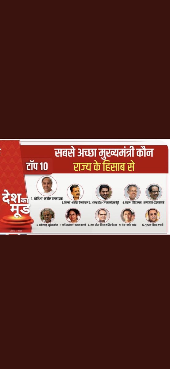 Replying to @jagwindrpatial: @abp news Network survey ...