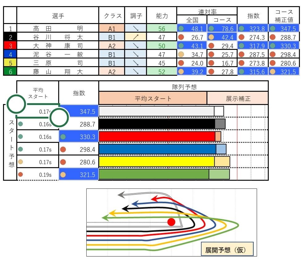 予想 大村 【イン有利】ボートレース大村で万舟券予想が的中する4つのポイントを完全攻略! 2021年5月