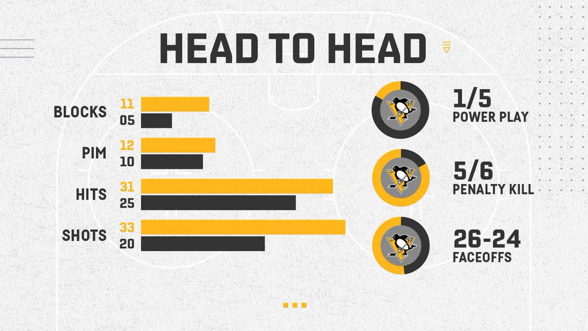 📊 Estadísticas y 🔢 Números del partido entre @penguins y @Flyers_VAVEL #NHLesp #Pens #LetsGoPens #PITvsPHI #Flyers #NHL