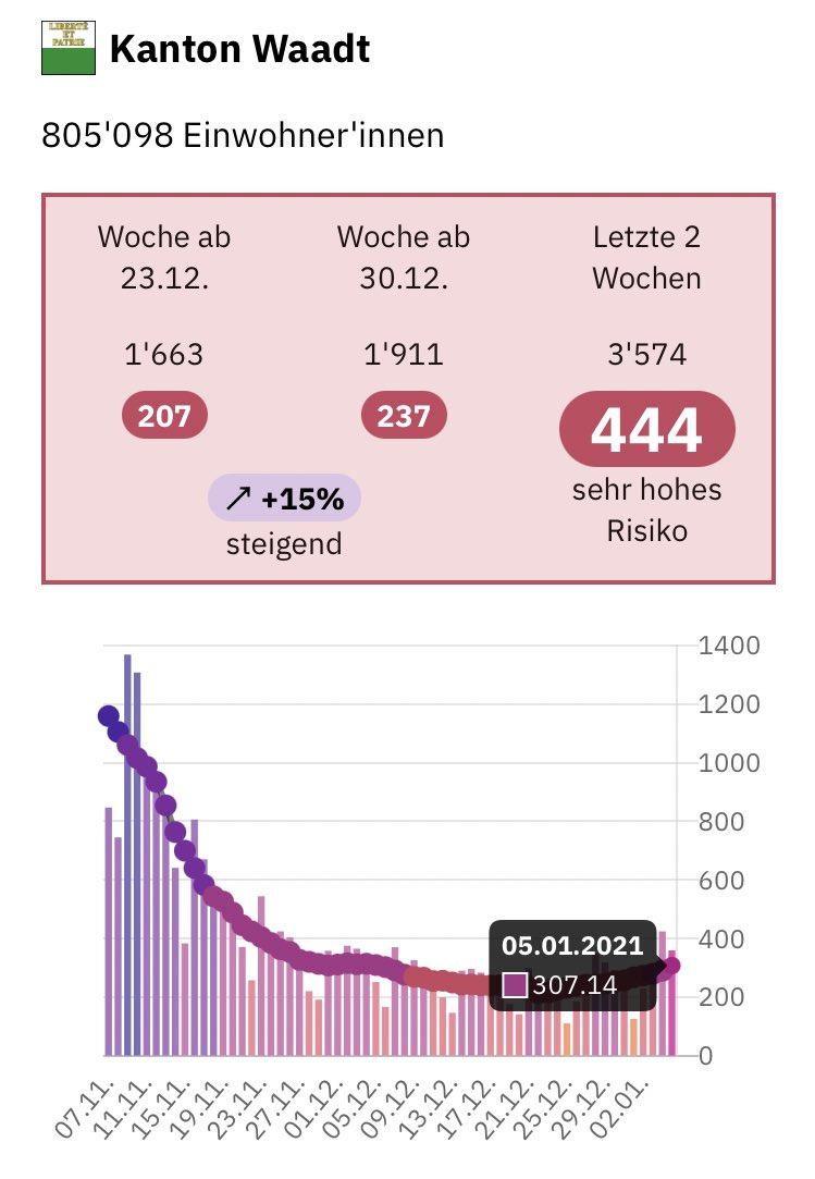 Statt eines Rückgangs auf 100 Fälle pro Tag gab es im Kanton Waadt bis zum 5. Januar einen Anstieg auf 300 Fälle pro Tag.  Auch wenn der Wiederanstieg nun gebannt scheint, so steht Waadt heute nicht besser da als vor Weihnachten. https://t.co/i17DbegqcS