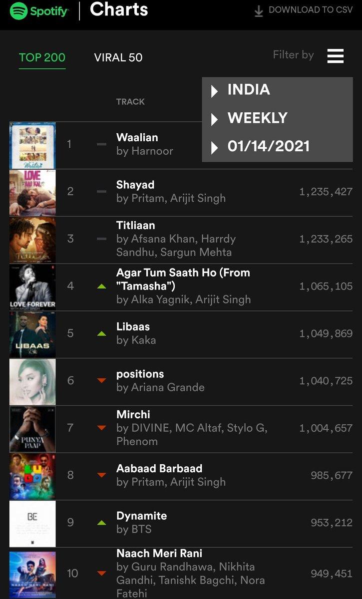 SPOTIFY INDIA WEEKLY TOP 10 (07 January 2021 - 14 January 2021)  02-#Shayad 04-#AgarTumSaathHo  08-#AabaadBarbaad