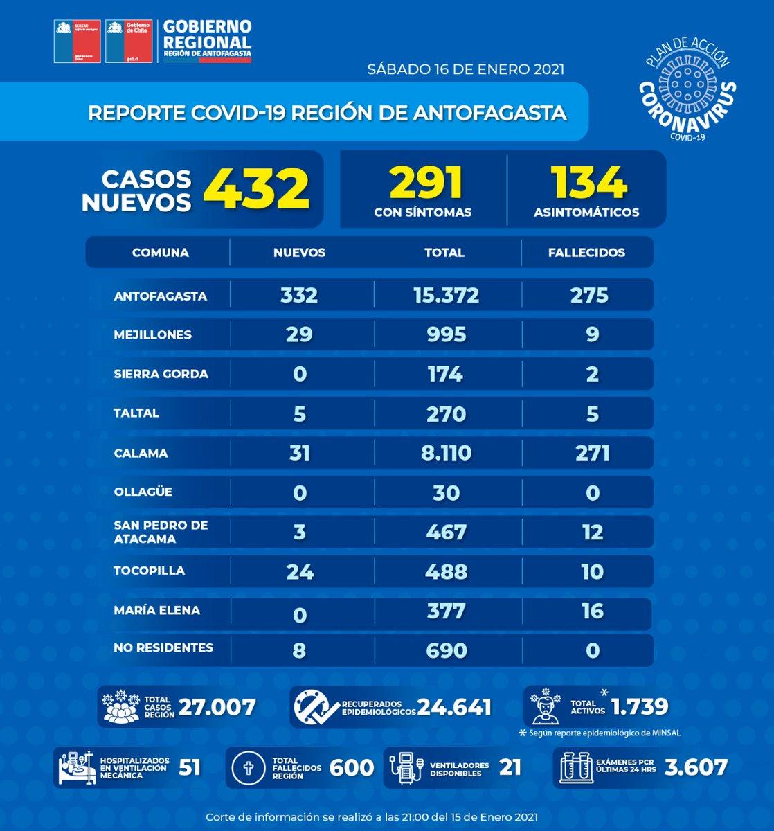 Región #Antofagasta informa hoy la cifra + alta d nuevos casos #Covid_19 dsd inicio d la pandemia.  De los 171 pacientes hospitalizados, 145 están en la capital regional,22 en #Calama, 3 en #Tocopilla y 1 en #Mejillones. En UCI: 56 Con vent. mecánica: Antof 44, Calama 7. 1/2 ⬇️ https://t.co/7sqXEcNf2K