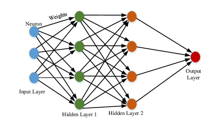 Multi-layer Perceptron to Predict Diabetes. #BigData #Analytics #DataScience #AI #MachineLearning #IoT #IIoT #Python #RStats #Java #JavaScript #ReactJS #CloudComputing #Serverless #DataScientist #Linux #Programming #Coding #100DaysofCode #HealthTech