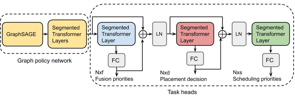 End-to-End, Transferable Deep RL for Graph Optimization  #MachineLearning #DataScience #ArtificialIntelligence