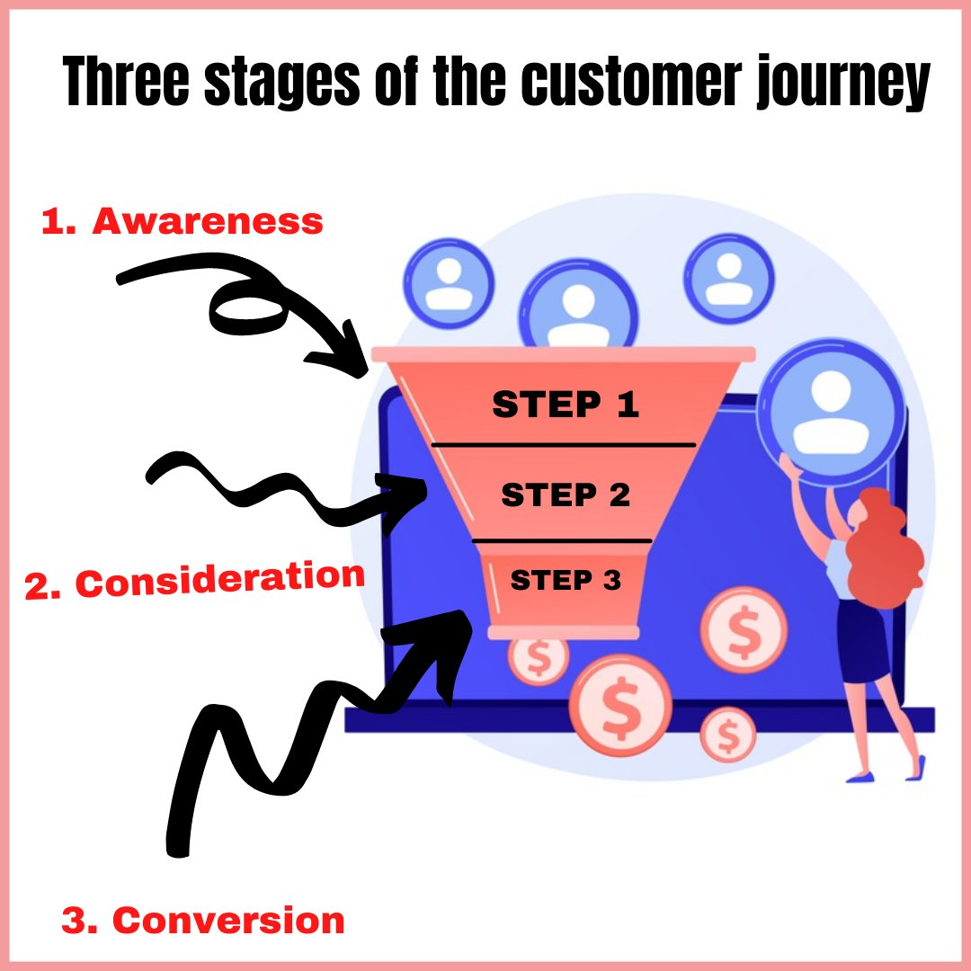 Understand the customer journey 🧚   #buyer #SaturdayMotivation #SaturdayVibes