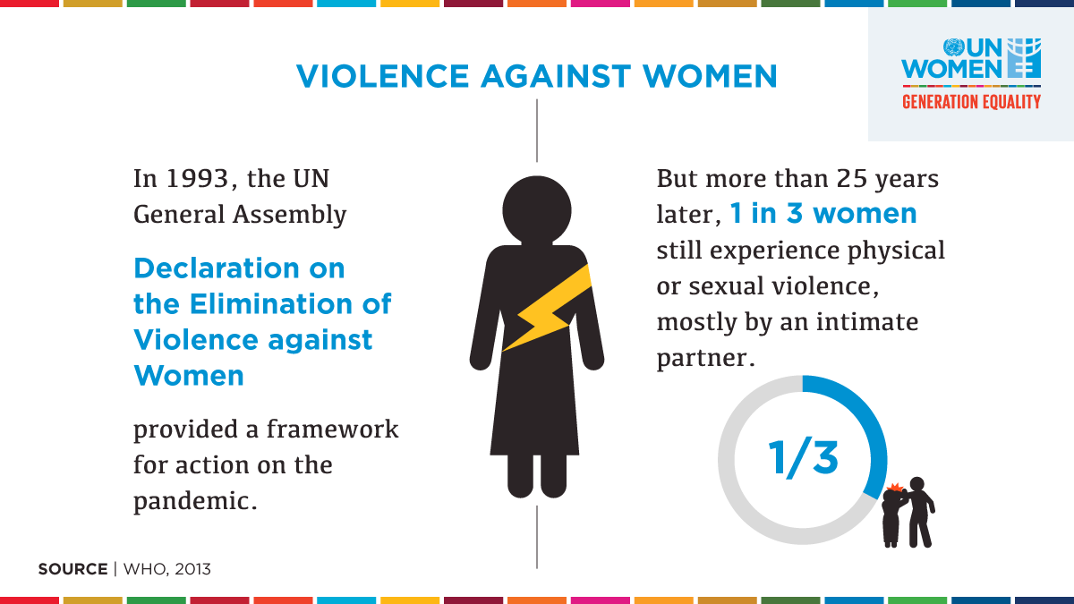 Violence against women and girls has been a pandemic for decades.  But it's NOT inevitable, if we come together and take action as one. #GenerationEquality