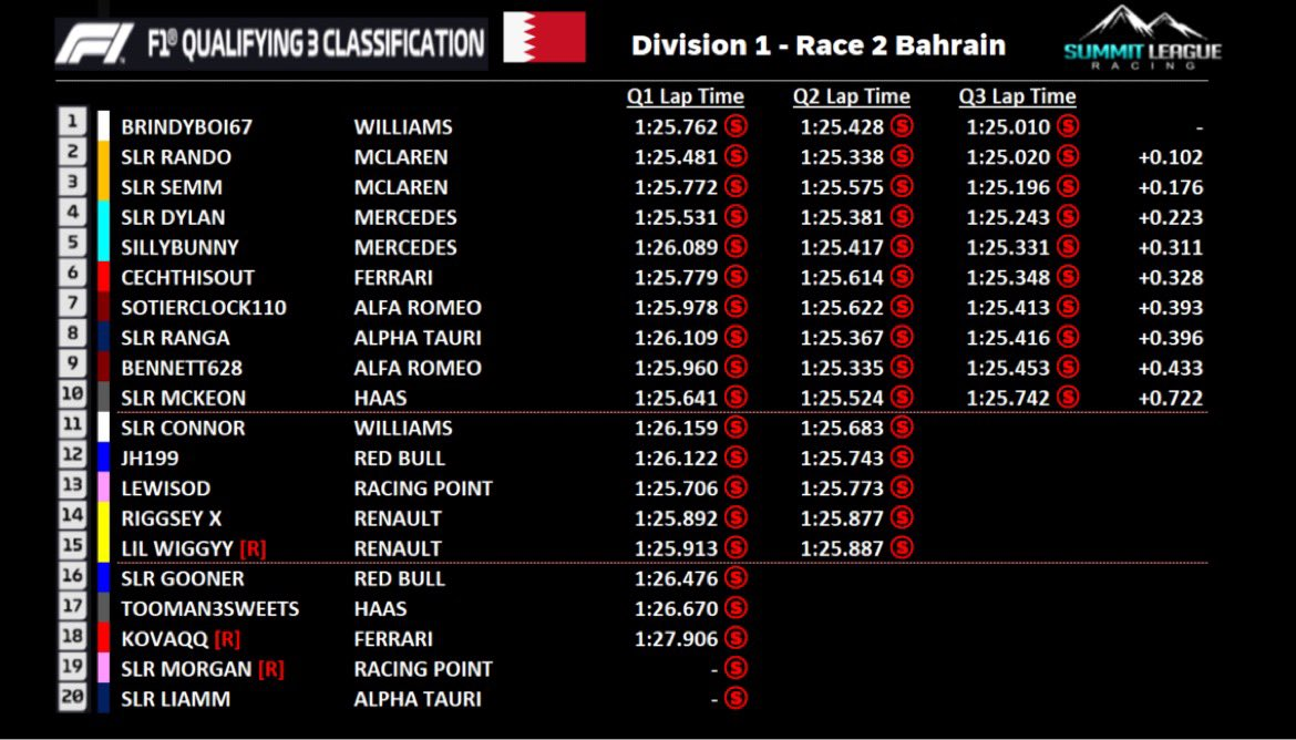 Here's a little run down of what went down last night in Division One, with SLR Dylan taking 2 wins from 2 on the final lap. @SebDove18 took P2, with SillyBunny47711 taking the final podium spot.  #ReachTheSummit #F1 #SLR #eSports #racing #LeagueRacing #gaming #F12020 #twitch https://t.co/zB6MEwRDDk