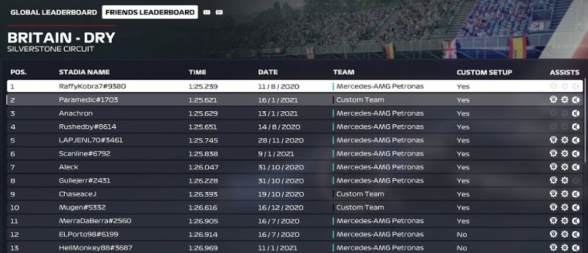 Signing off Free Practice before tonight's Stadia GP host by @CloudyWithGames. If I can replicate this pace tonight I'll be happy! #StadiaGP #CloudyWithGames #F12020 https://t.co/kFTAvooYAt