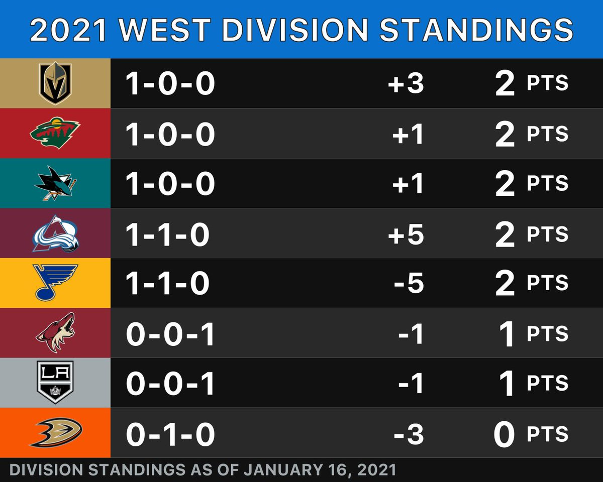 After three days of hockey, here is a look at the standings in the West Division. #stlblues