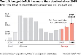 "Four days until Biden's inauguration and I see that pundits have rediscovered ""deficit spending.""  Where were these deficit hawks for the past four years?"