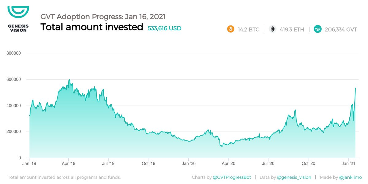 $GVT stats Jan 16, 2021:  💸  533,616 USD invested 📈  USD 18.5% 24h change 👥  866 investments 👨💻  282 programs and funds  🚀  Invest now: https://t.co/5zrZ5Vx1Et https://t.co/sjuZA27bUm