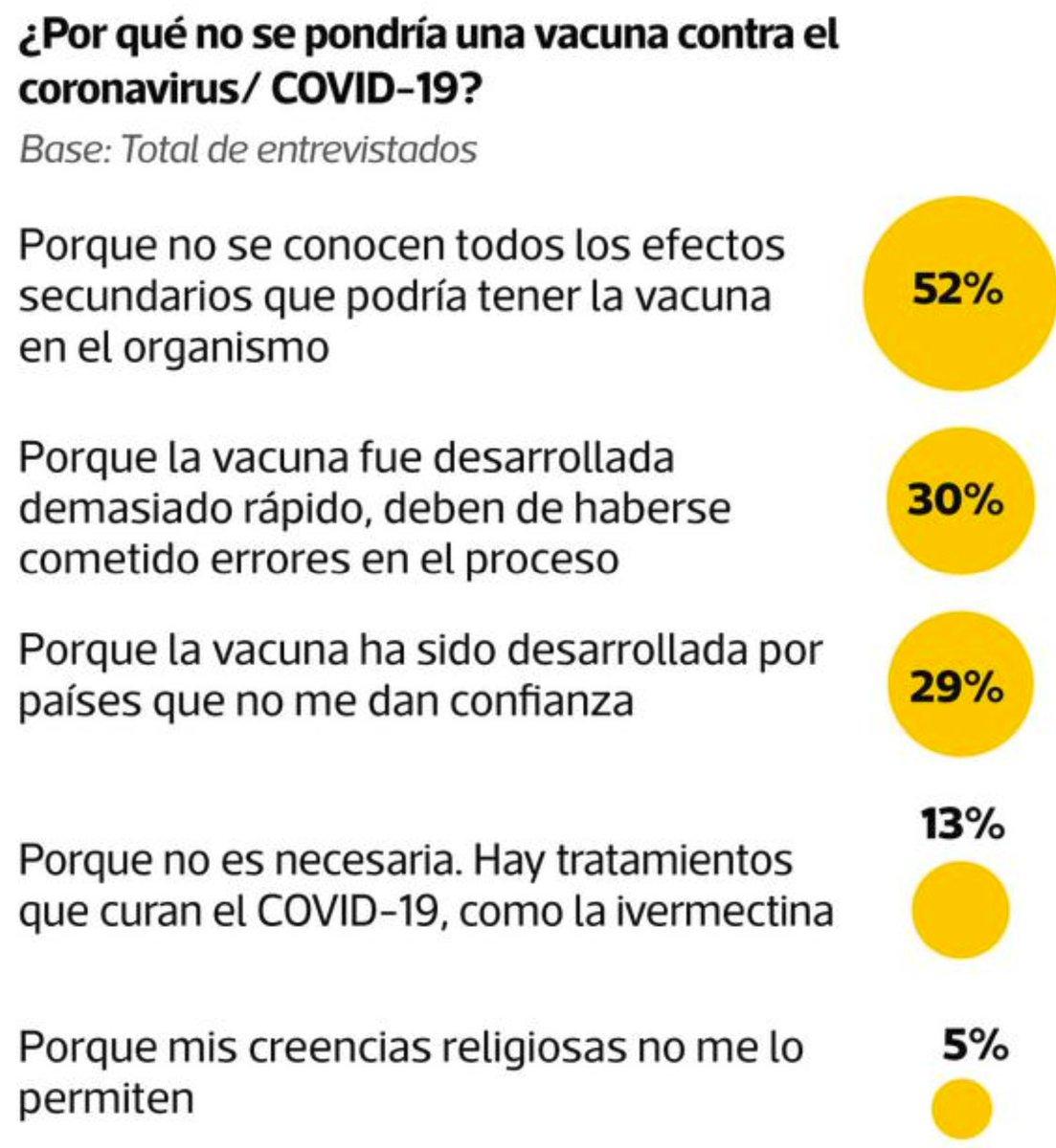 ¿Por qué no se pondría una vacuna contra el coronavirus? https://t.co/EzlS0uJSQf https://t.co/KUh3tSwH6j