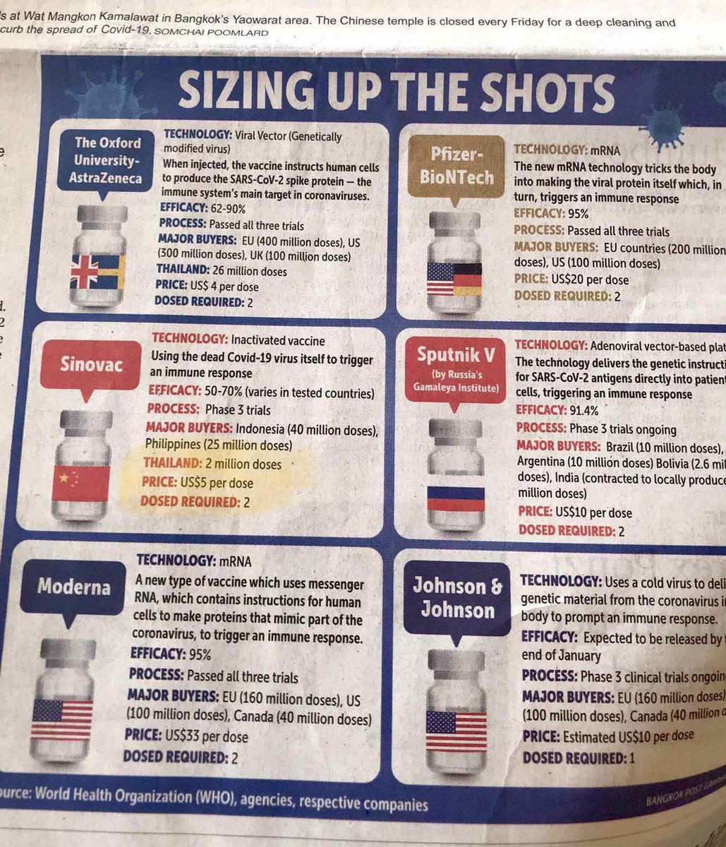 Front page of Bangkok Post newspaper January 16, 2021.   Sinovac US$5 per dose vs Indonesia at US $ 17 vs Philippines of US $ 36   Why is Sinovac cheaper in Indonesia and Thailand ?