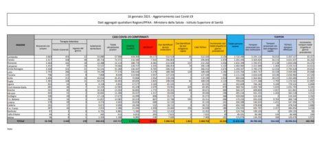 Sicilia seconda regione con più contagi, 16.310 nuovi casi  e 475 decessi in Italia - https://t.co/fm0sR7m8yR #blogsicilianotizie