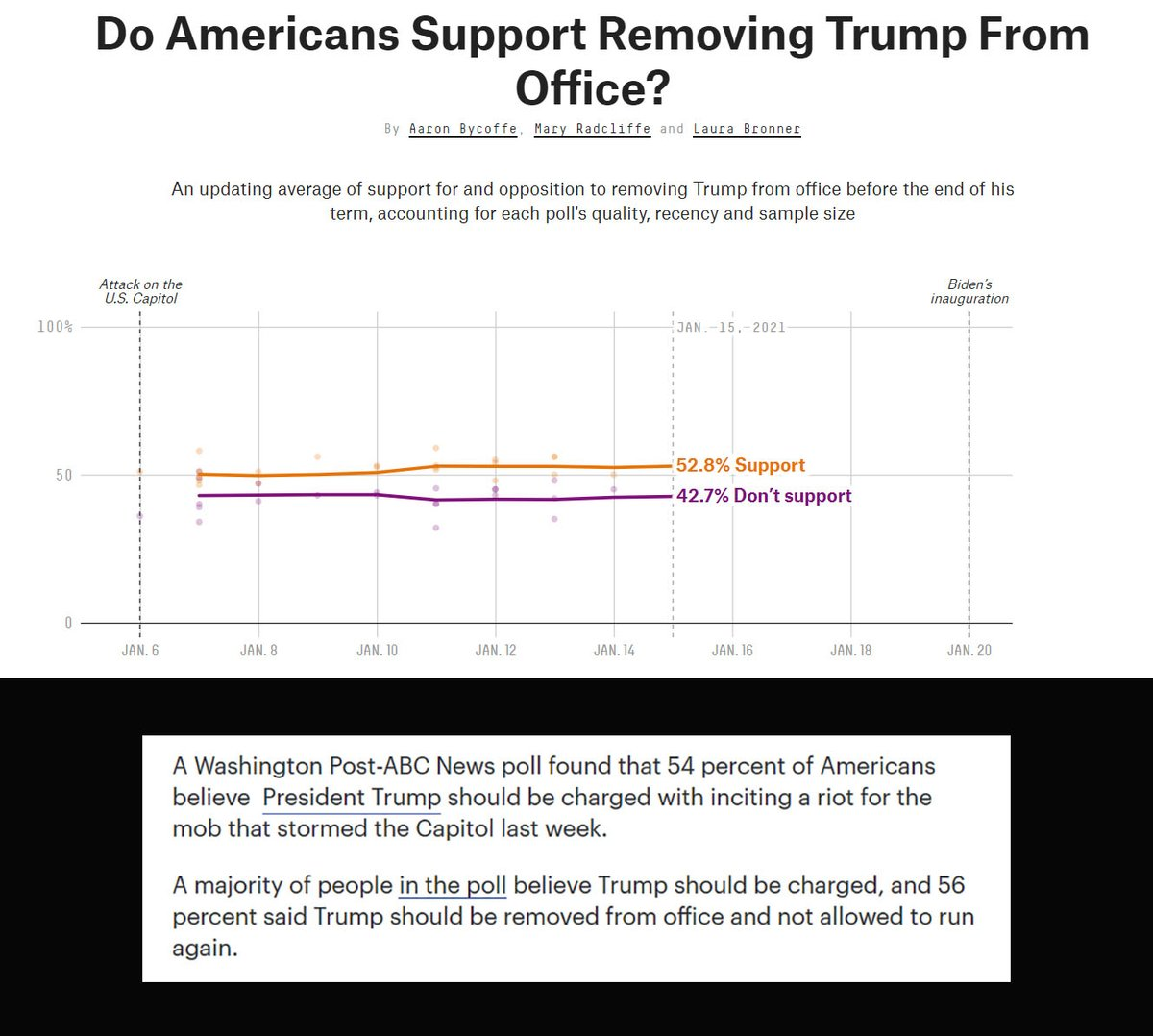 Poll after poll shows America's majority wants the Senate to charge Trump. Do it, Senators. #RemoveTrumpTODAY #RemoveTrumpNow #ImpeachTrump #Accountability #AccountabilityBeforeUnity #Congress #Senate #EnoughIsEnough #Sedition #SeditionHasConsequences #gethimout #justice #doitnow