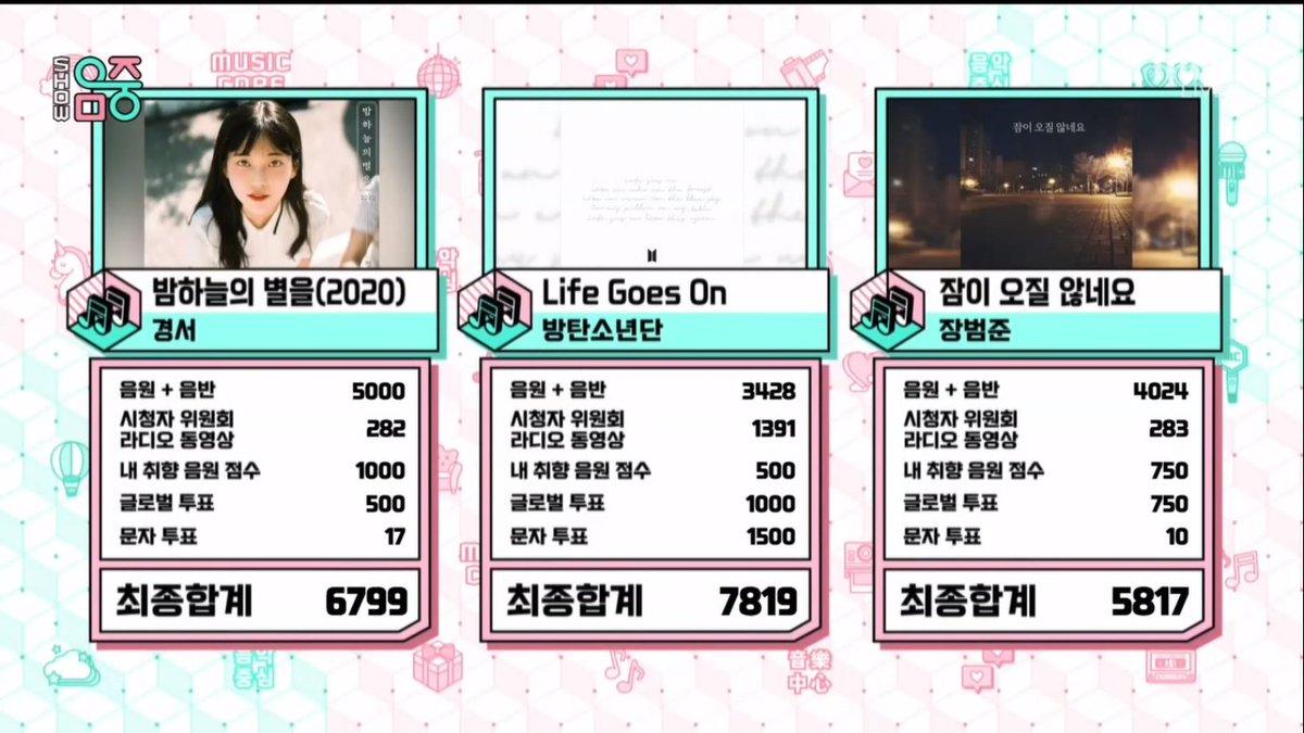 """¡Felicidades BTS por obtener el 1° en  Music Core con """"Life Goes On"""", siendo la 9° victoria para la canción! 🎉🎊  @BTS_twt #BTS #LifeGoesOn9thWin"""
