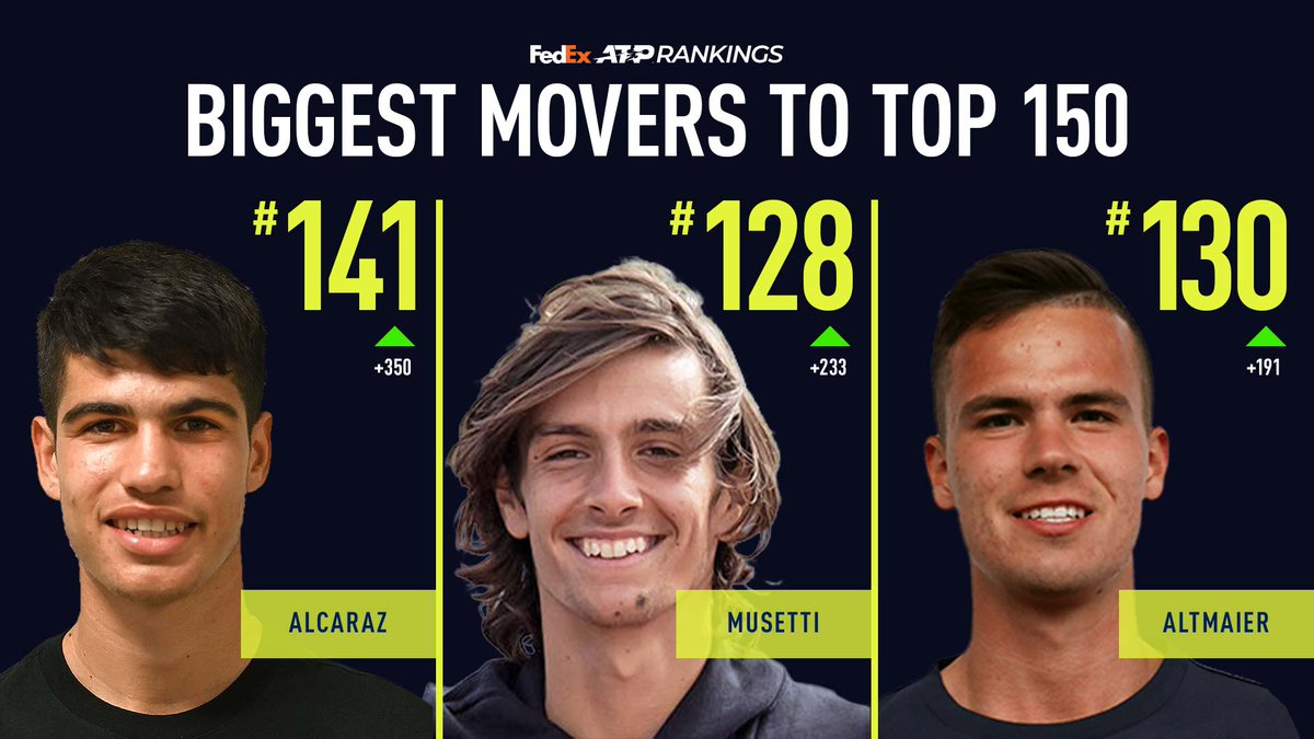 Alcaraz. Musetti. Altmaier. They were the biggest movers on the ATP Challenger Tour in 2020.  Who will break through in 2021? It all starts on Monday. 😊 https://t.co/oAyTgmA4q3