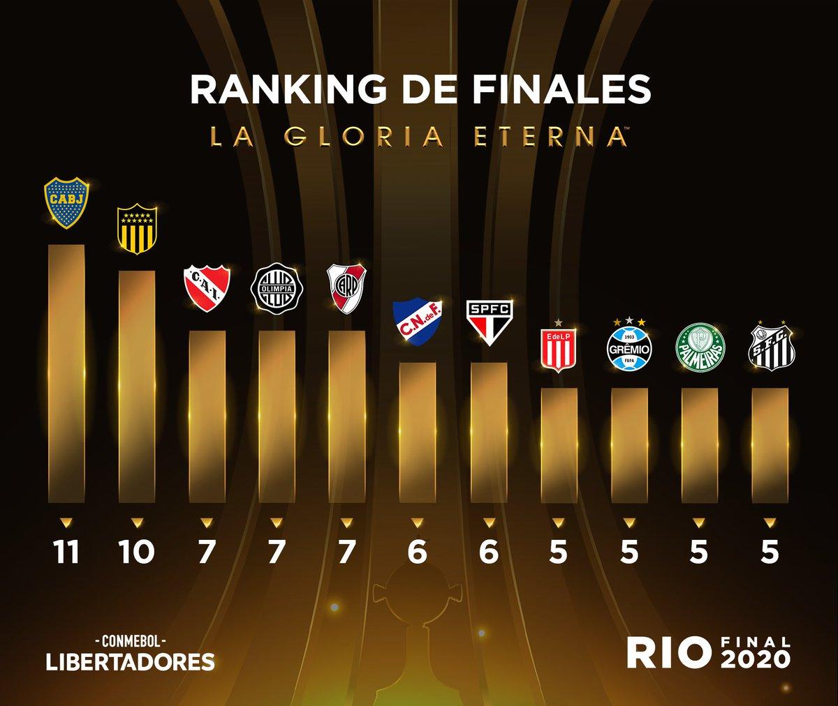 🏆 ¡La 5⃣ Final para ambos!  🇧🇷🔥 Tanto @Palmeiras como @SantosFC disputarán la definición de la CONMEBOL #Libertadores por quinta vez en su historia.  📈 Este es el ranking de los equipos que más llegaron a esa instancia.