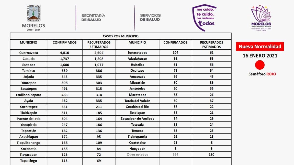 De acuerdo al corte del16 de enero del 2021, tenemos 13,782 casos confirmados acumulados de coronavirus en #Morelos. Aquí les comparto la lista de los casos por municipios.  #QuédateEnCasa