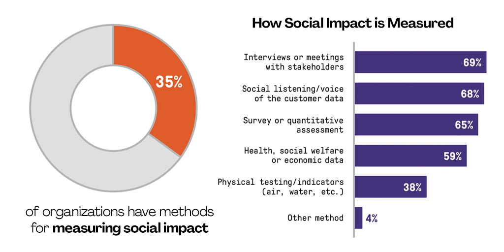 Only 1 in 3 orgs reports using methods to measure #socialimpact, per #PMIPulse. To prevent social impact from drifting into the abstract, project #teams must track their efforts with hard #data. Learn more:  #projectmanagement