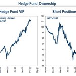 Image for the Tweet beginning: why hedge funds continue to