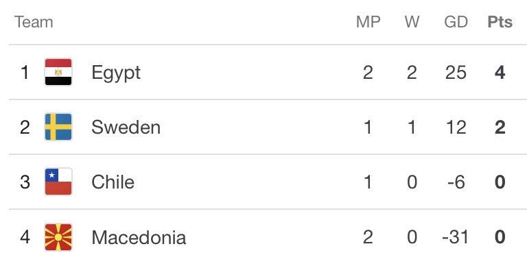 1️⃣1️⃣1️⃣  منتخبنا يتصدر ترتيب المجموعة السابعة قبل انطلاق مباراة السويد وتشيلي بعد قليل 💪👑🇪🇬