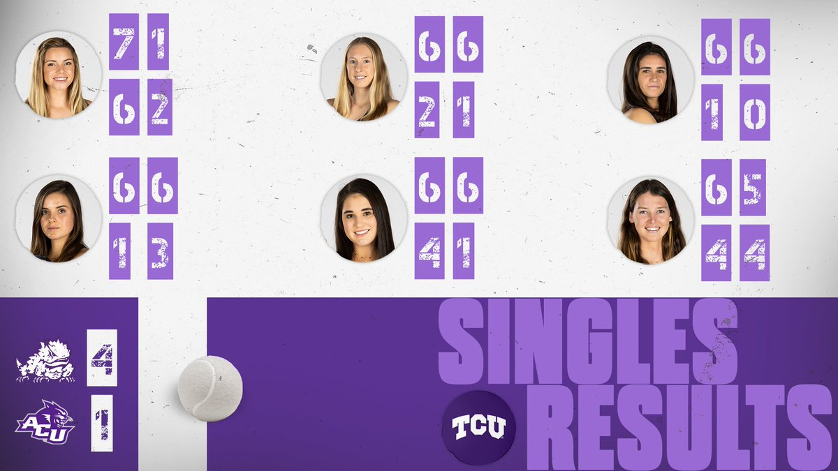 TCU gets singles wins on courts 2, 3, 4 and 5 to clinch the first win of the season.  #BuildBelief x #GoFrogs🐸🎾 https://t.co/vlG80VFzTQ