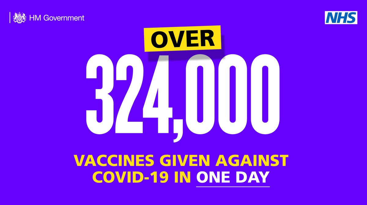 We've given over 3.5 million vaccine doses to protect against COVID-19, with over 324,000 doses yesterday alone.  Thank you to everyone who is helping in this fantastic national effort. Help our NHS by staying at home to save lives.