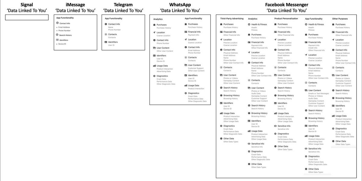 Messaging Apps Compared