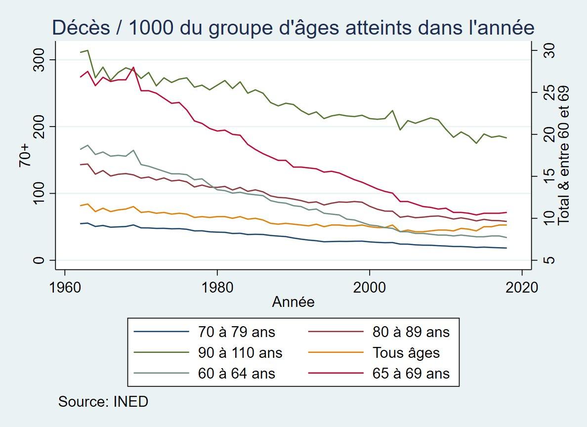 """Retour sur mortalité et démographie en #France métropolitaine  1. données INED disponibles 1962-2018 sur décès /1000 par classe d'âge atteint dans l'année ca se tasse depuis environ 2010 Courbe """"tous âges"""" remonte lentement depuis 1/n  #thread #Covid_19 #covid19france"""