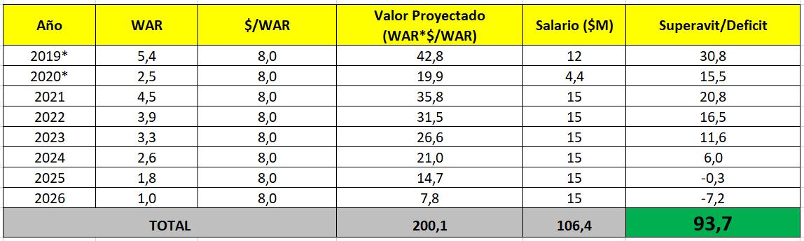 Asumiendo que LeMahieu tenga una regresión prom. anual de 26% en WAR y que el $/WAR se mantenga fijo en $8M (sin ajustes por inflación) podemos decir que NYY podrían obtener de él una producción de $200M entre 2019-2026 por $106,4M; súperavit de $94M u 88% de rentabilidad.