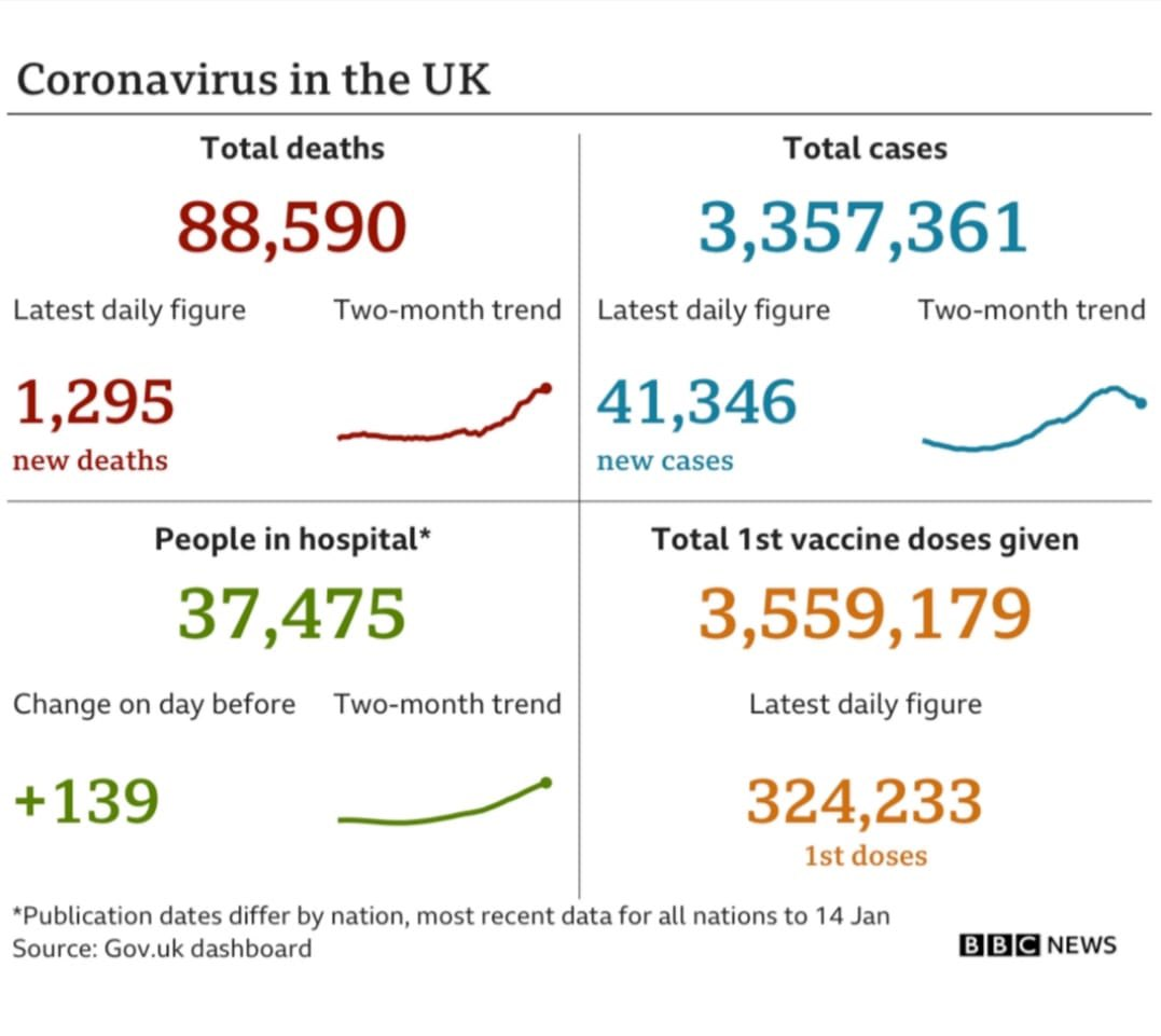 This is such a hard time - but more people have been vaccinated than there are positive cases.  We must all be careful to keep lowering the case rate but thank you so much to everyone who is working flat out on those getting jabs done 🙏