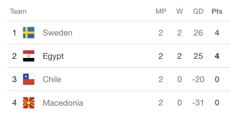 🔴 عاااااااااجل - السويد تكتسح تشيلي 41-26 وتتصدر ترتيب مجموعة منتخبنا قبل المواجهة النارية بين مصر والسويد يوم الاثنين المقبل 🔥🔥🔥🇸🇪🇸🇪🇸🇪🇪🇬🇪🇬🇪🇬